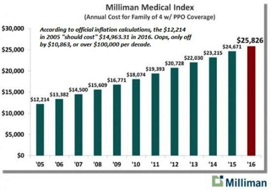 inflation-prix-soins-medicaux