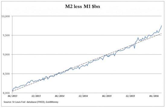m2-moins-M1