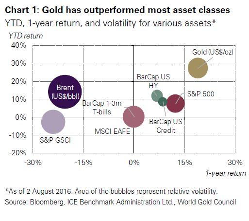 performance de l'or en 2016 par rapport aux autres actifs