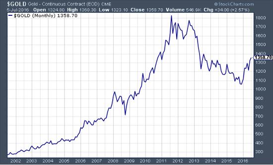 rally de l'or depuis 2002