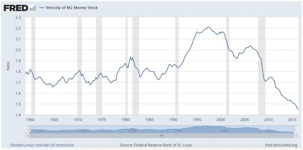 vélocité de la monnaie aux USA