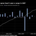 Dépenses au Japon par rapport à la croissance