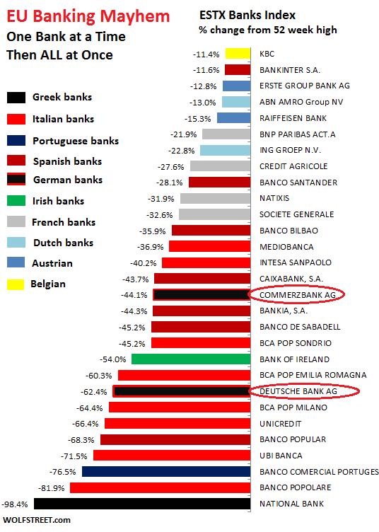 chute des titres bancaires européens