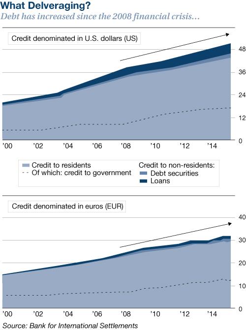 dette-depuis-crise-2008