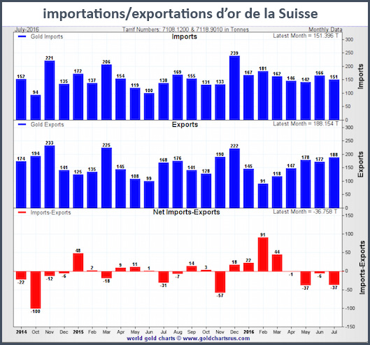 import-export-or-suisse