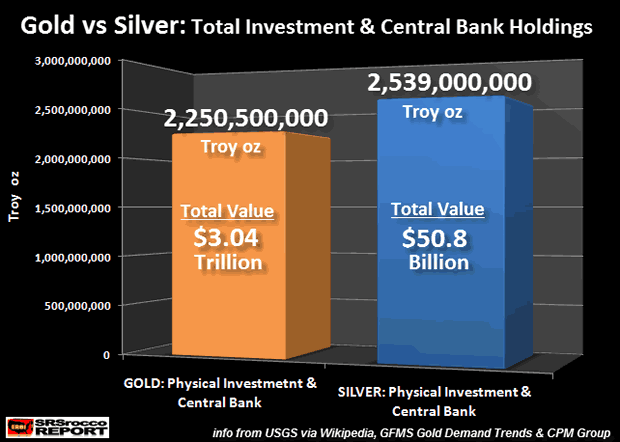 investissements-or-vs-argent