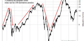 graphe or dow jones