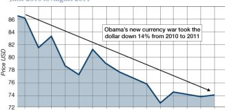 indice dollar en 2011