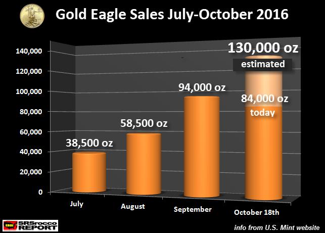 gold-eagle-ventes-2016