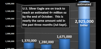 ventes silver eagles octobre