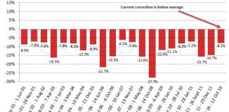 historique des corrections de l'or 2001-2011