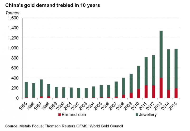 historique de la demande d'or en Chine