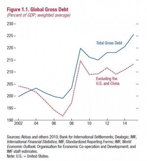 Dette mondiale selon le FMI