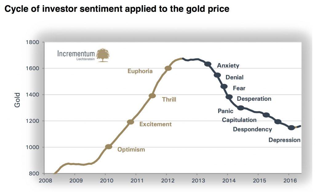 sentiment-investisseur-or