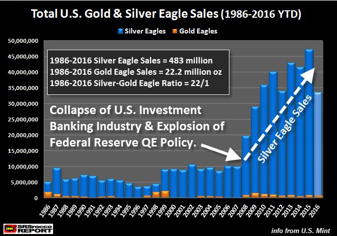 historique de la vente de Silver Eagles depuis 1986 jusqu'à 2016