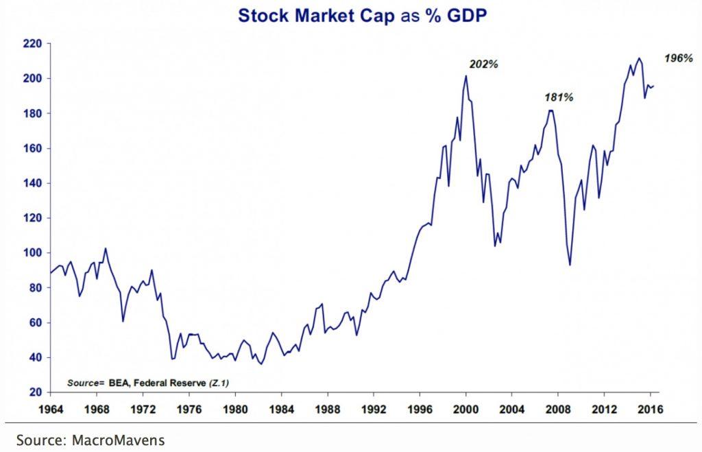 capitalisation-boursiere-pourcentage-pib