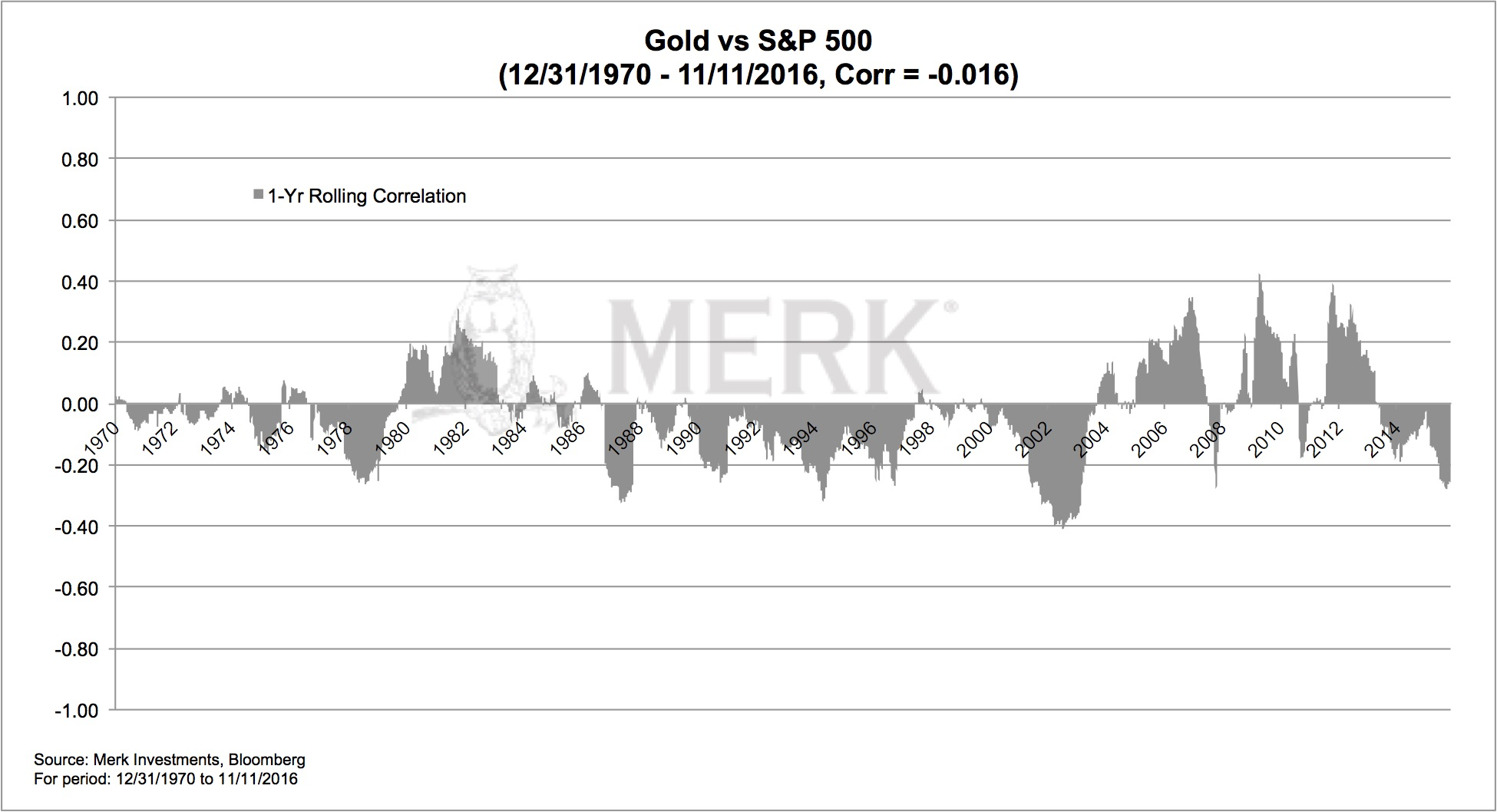 correlation-or-sp500