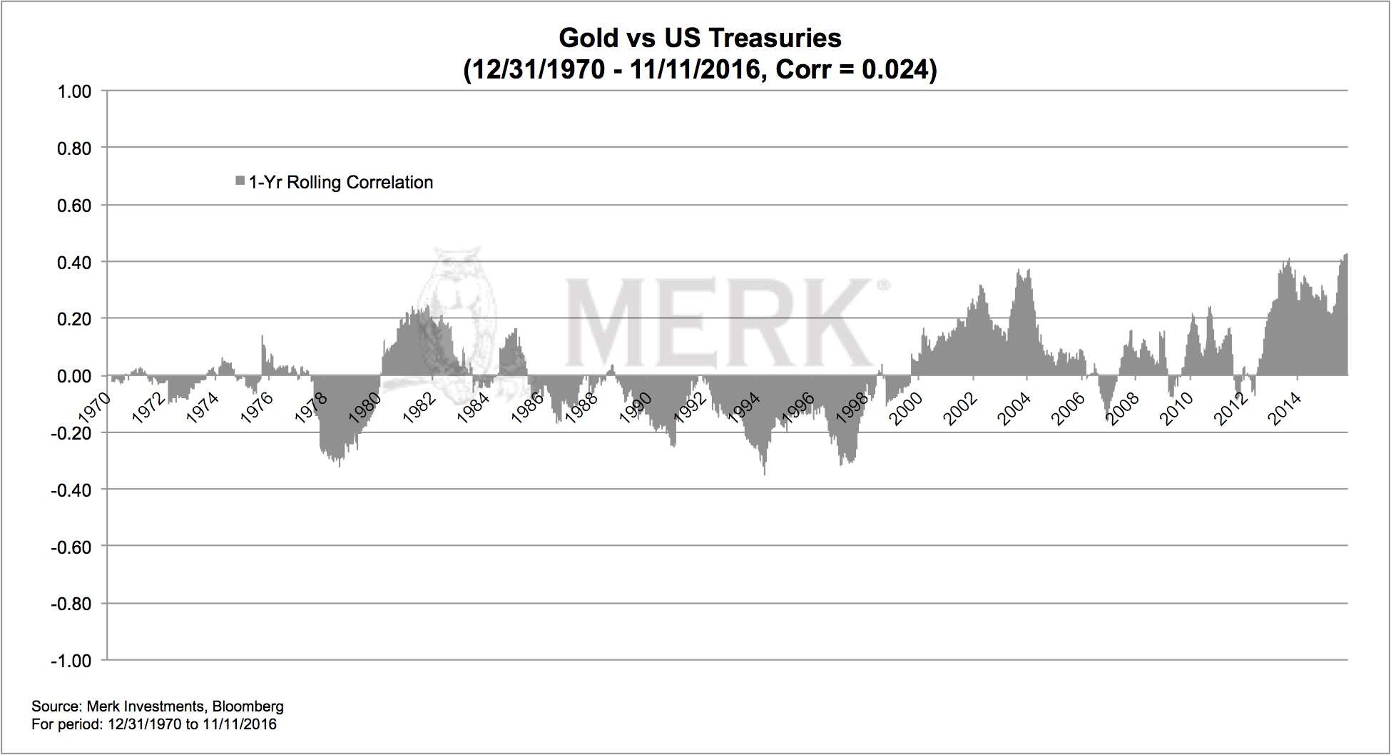 correlation-or-treasuries
