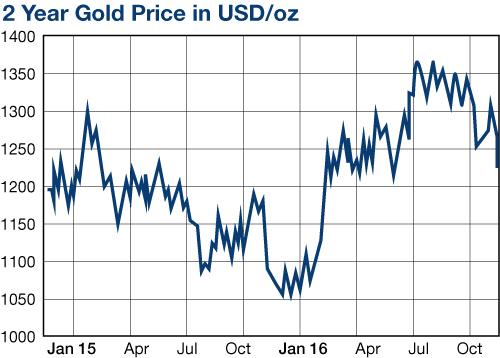 cours de l'or en 2015 et 2016