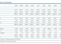 chiffres de la demande d'argent physique en 2016