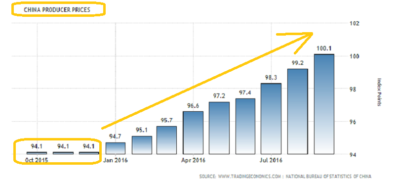 inflation-chine