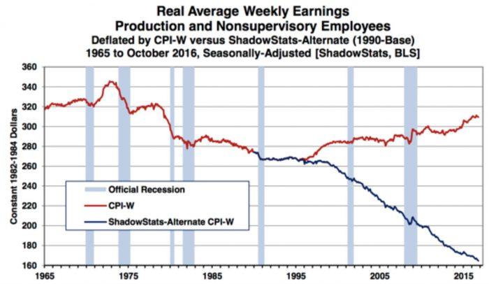 évolution du salaire moyen sur base du CPI de 1990