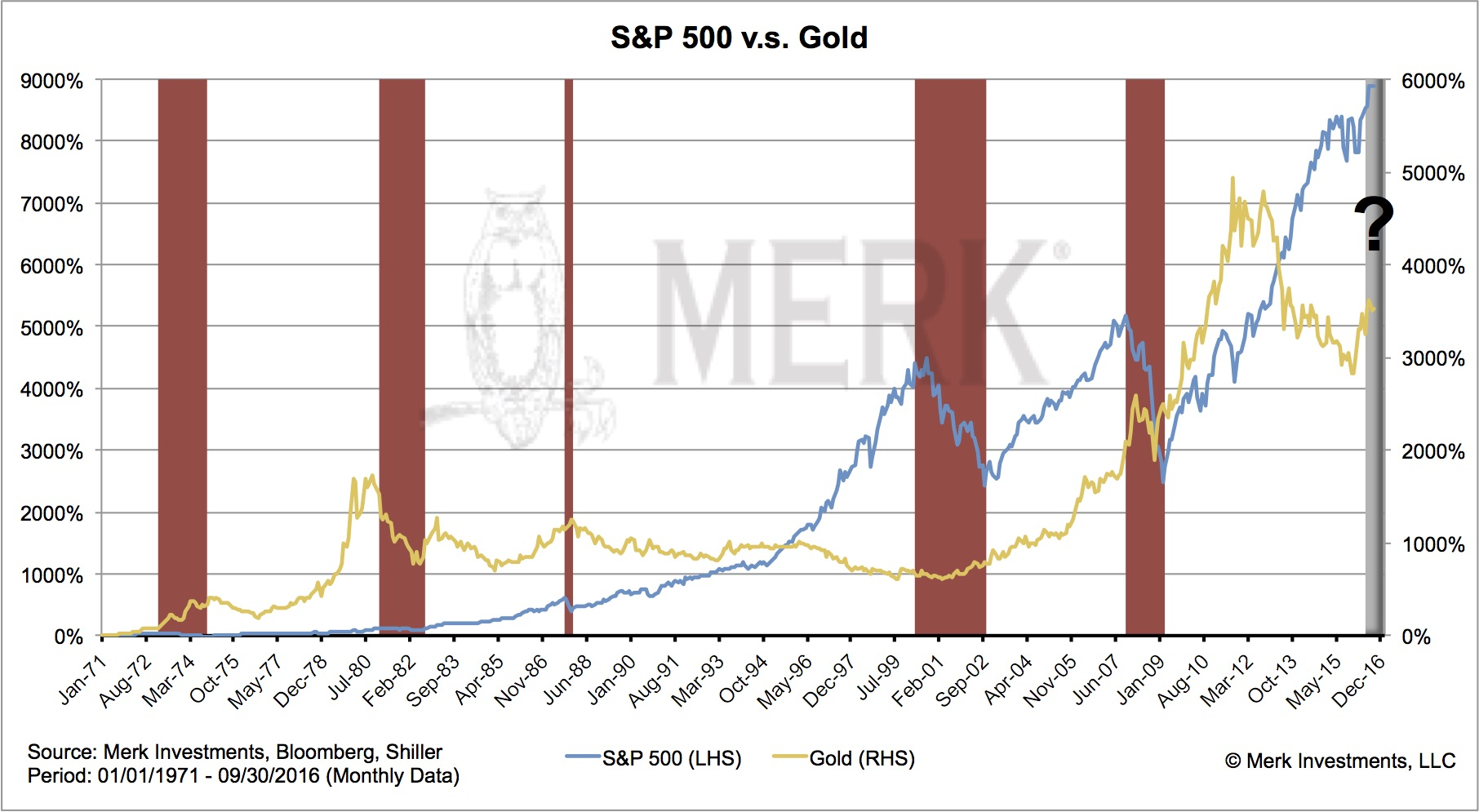 sp500-vs-or