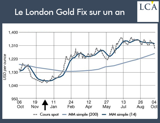 year_gold_london_fix