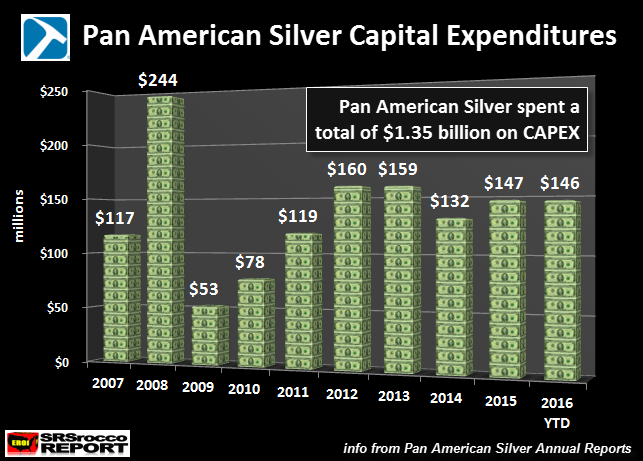 pan-american-silver-investissements