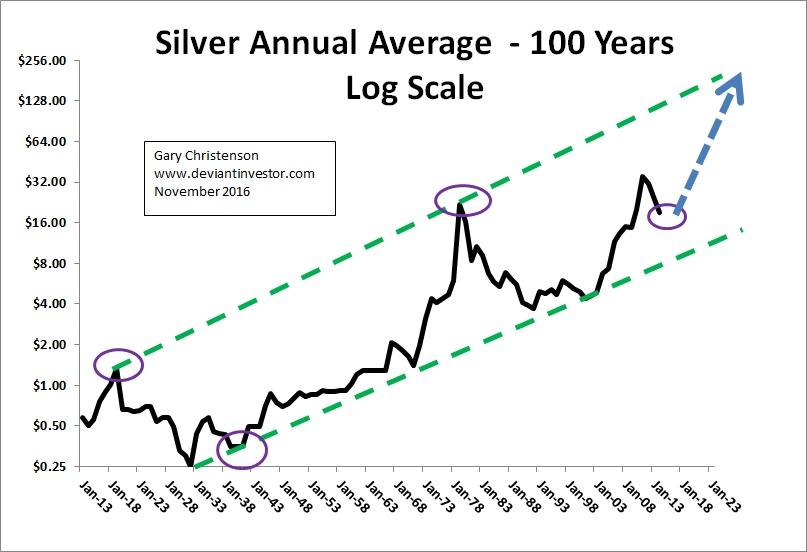 cours-argent-100-ans