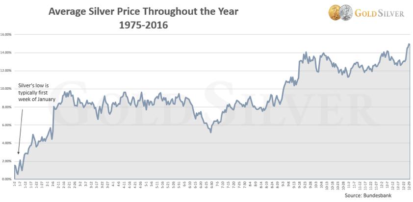cours-argent-moyen-1975-2016