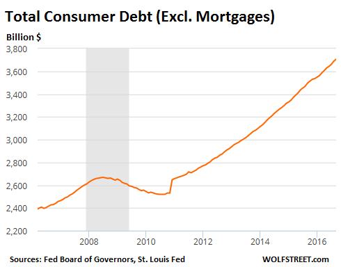 Crédit à la consommation aux USA au T3 2016 graphe