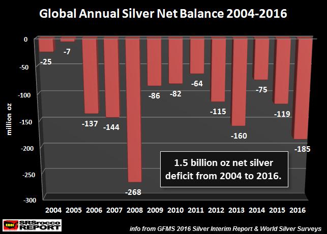 deficit-annuel-net-argent-2004-2016