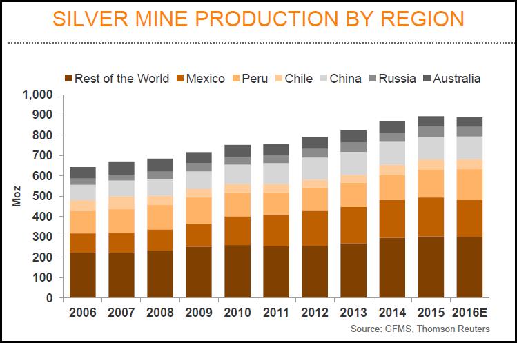 production-argent-regions