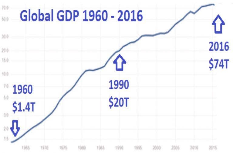 croissance-mondiale-historique