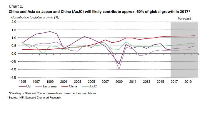 croissance-mondiale-quote-part-asie