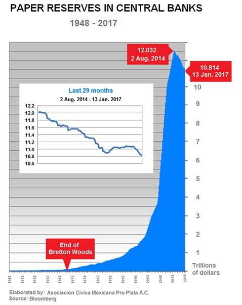déclin des réserves mondiales