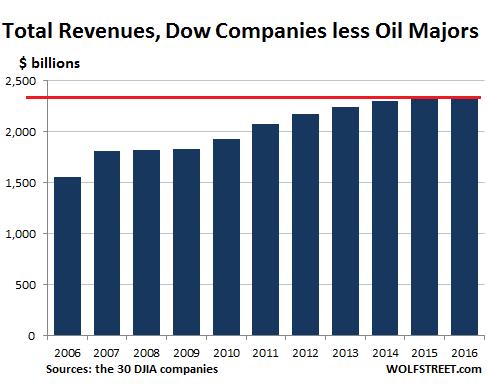 dow-jones-sans-petrolieres