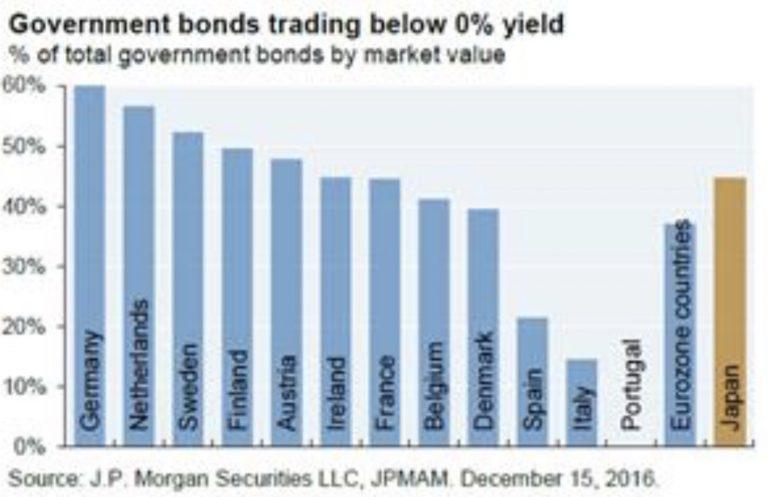 obligations-souveraines-taux-negatifs