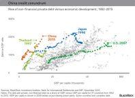 explosion du crédit en Chine