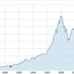 S&P 500 1970 bulle
