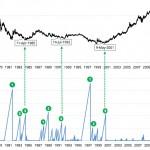3e tentative au dessus de la moyenne mobile à 200 jours pour l'or
