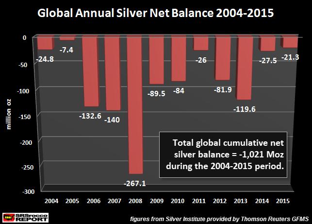 deficit de production d'argent 2004 - 2015