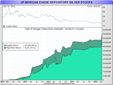 JP Morgan argent au Comex