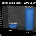 Silver Eagle comparaison des ventes entre 1996 et 2016