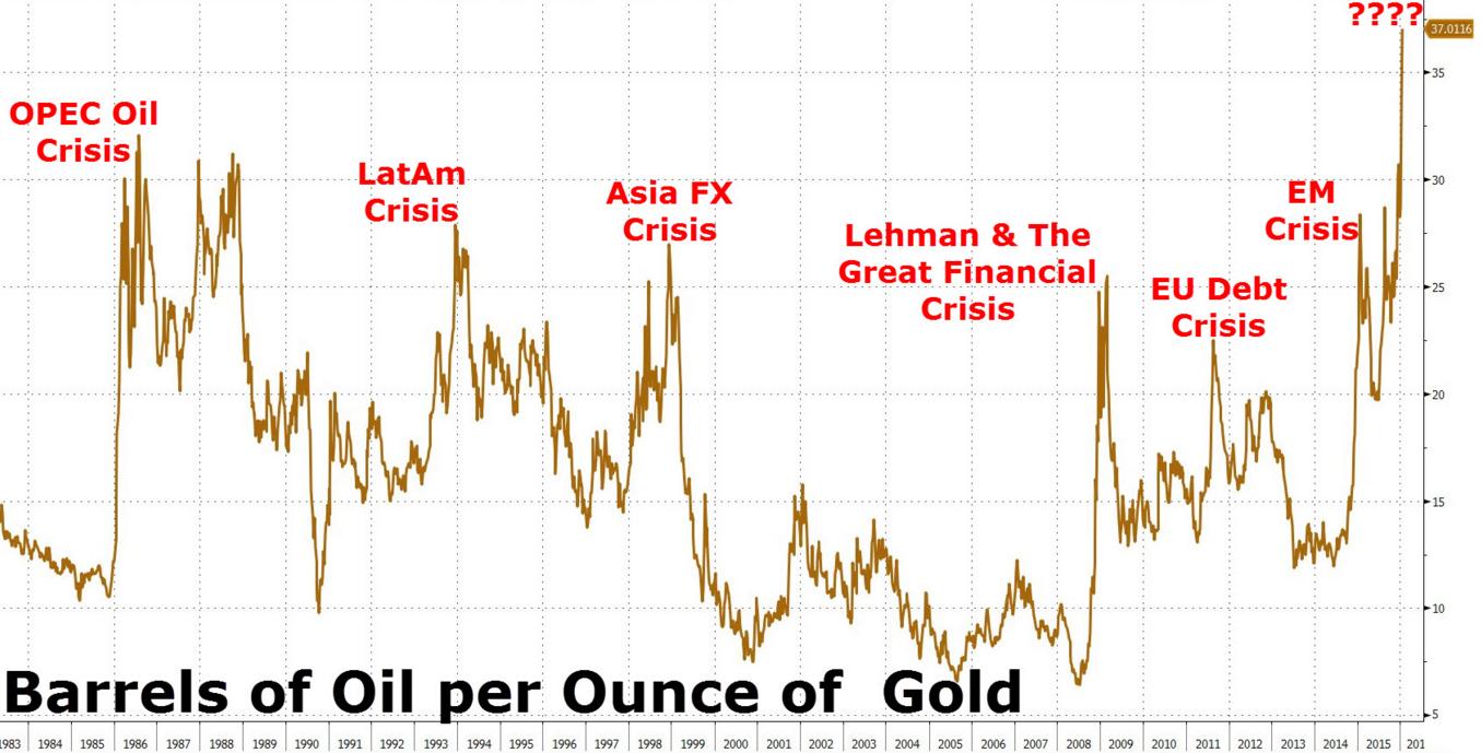 ratio or/pétrole 2016
