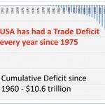 historique des deficits commerciaux aux usa