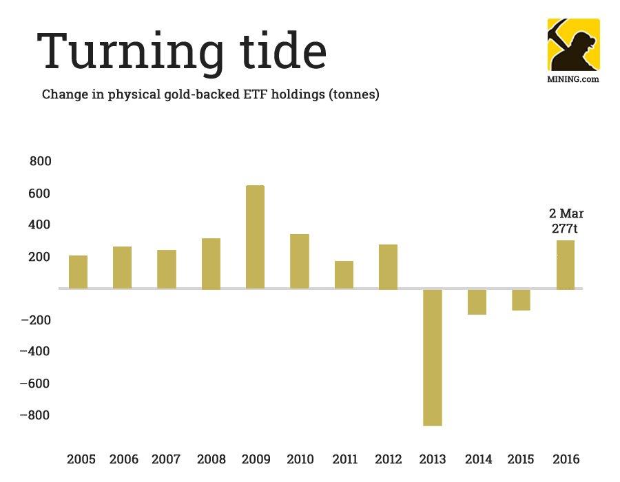 achats d'or des ETF en 2016