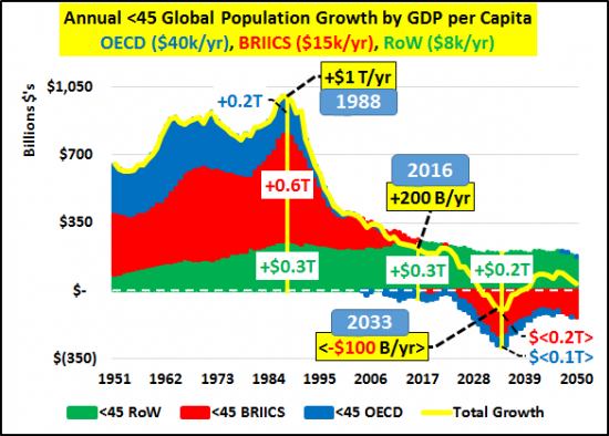 4-croissance-population-PIB