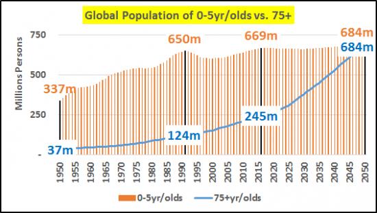 6-population-0-5-ans-plus-75